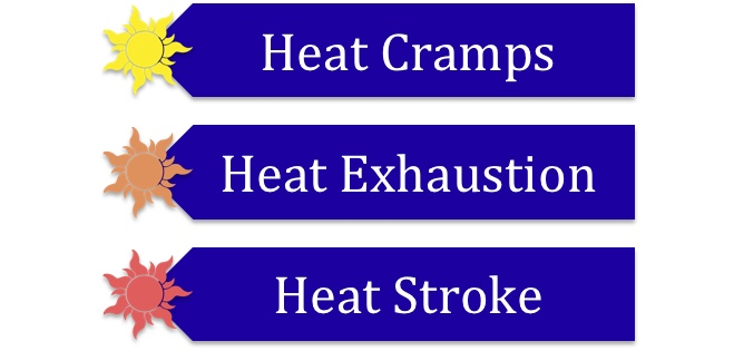 heat cramps Patients may have a fast heartbeat and rapid breathing, including  heat cramps  | the treatment for heat cramps is simply resting in the shade and  additionally,  giving fluids without the right balance of electrolytes and sodium can do  2015  vaccines 101: too much to posted on september 7, 2016.