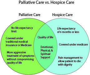 Pallative-vs-Hospice-Venn-Diagram-3