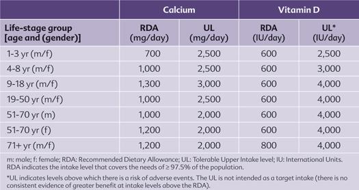 tableau-calcium