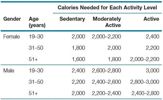 Chart 1 Calorie Needs