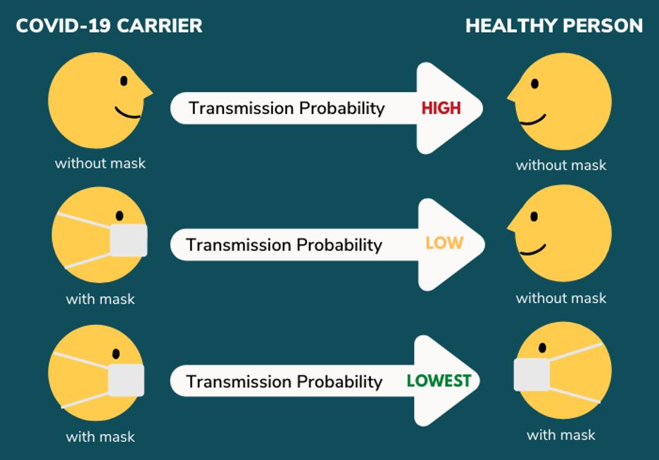 mask transmission probability